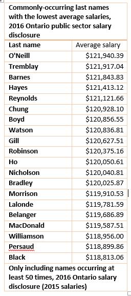 Lowest paid last names