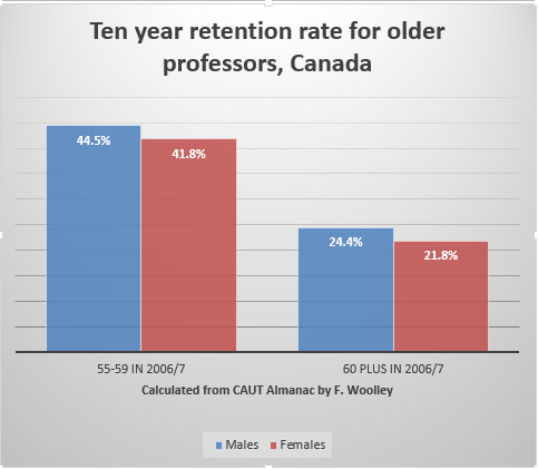 Retention rates by gender