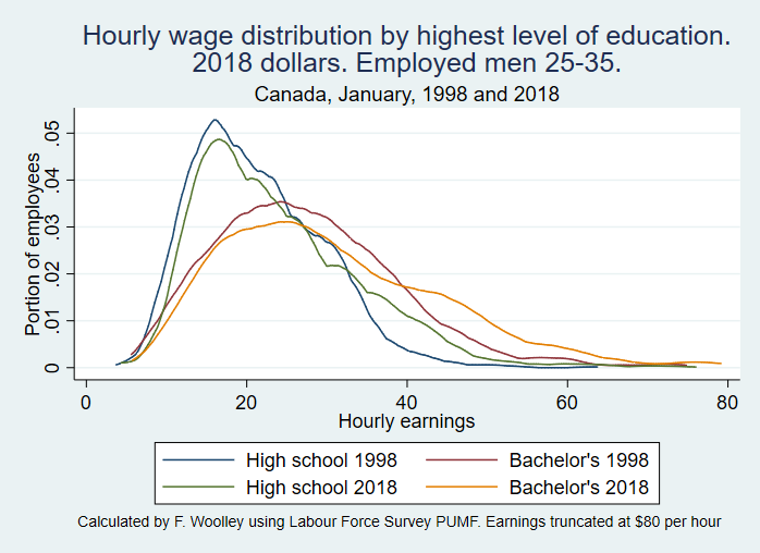 Male earnings 1998 and 2018 25 to 34