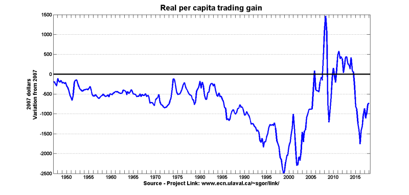 Trading gain