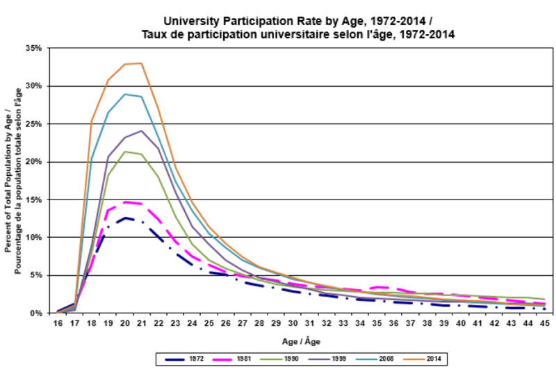 University participation rates