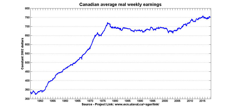 Real weekly earnings 1946-2018