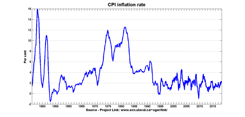 Inflation 1946-2018