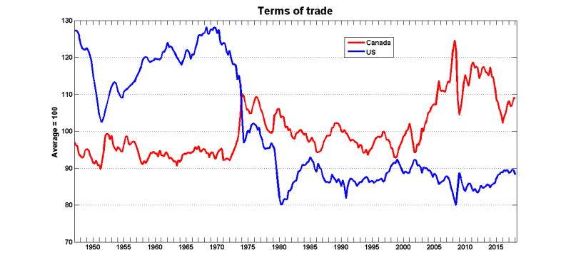 Terms trade canusa