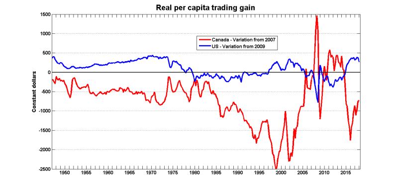 Trading gain canusa