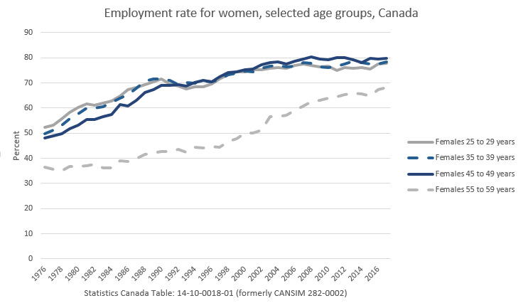Employment rates for women