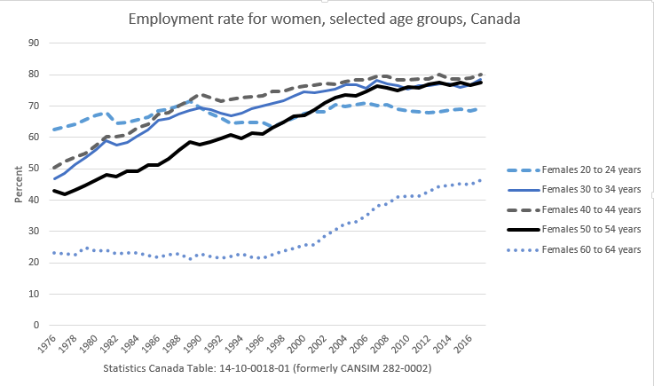 Employment rates for women 2