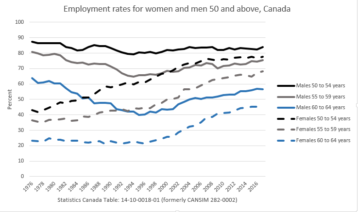 Employment older men and women