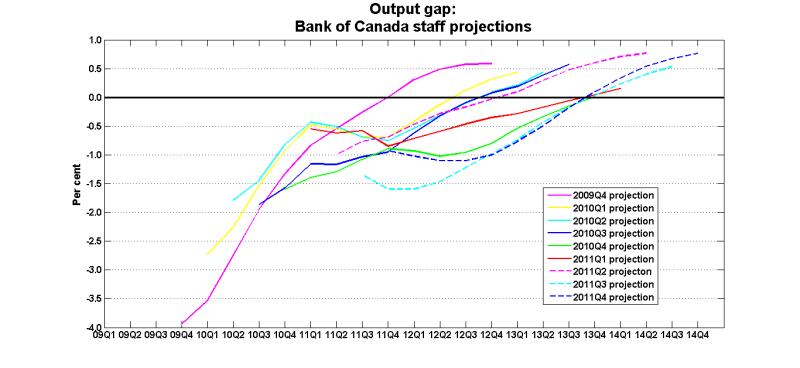 Output_gap_2009_2011