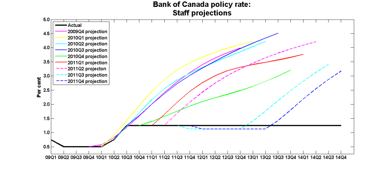 Policy_rate_2009_2011