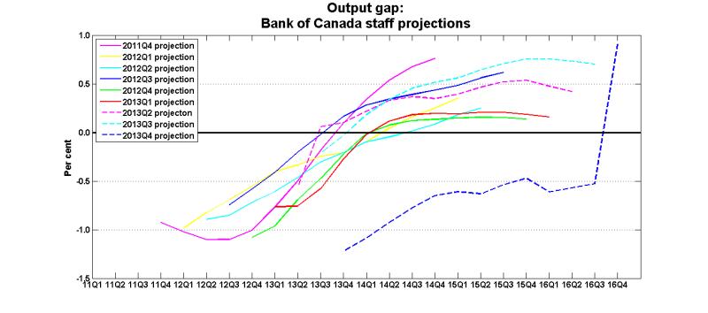 Output_gap_2011_2013