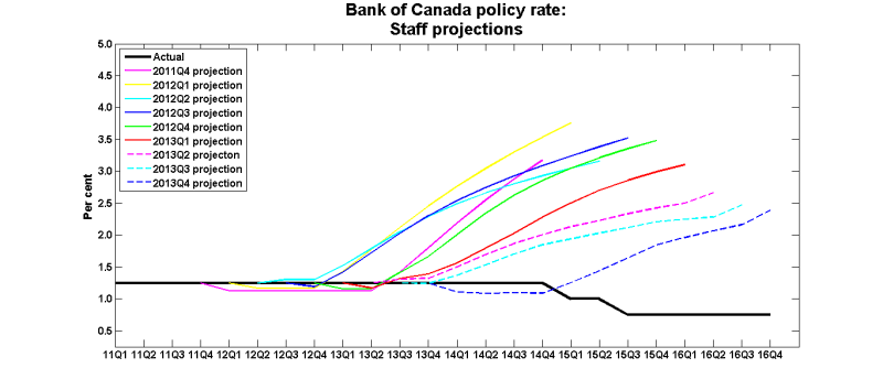 Policy_rate_2011_2013