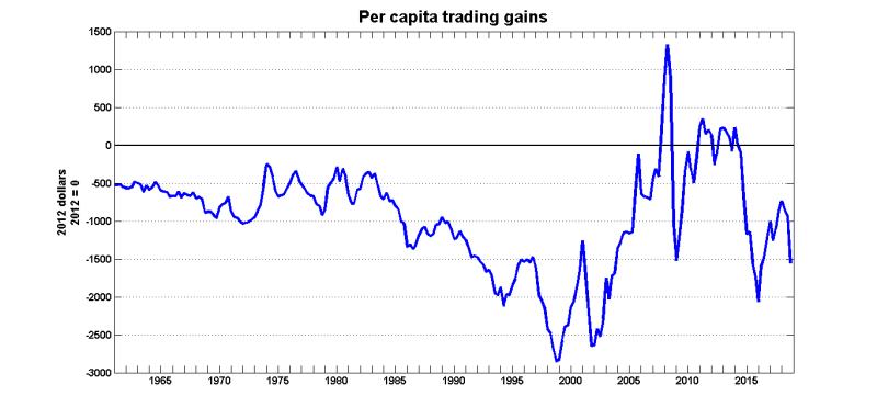 Trading_gains_2018Q4