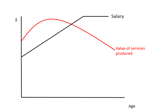 Salary productivity