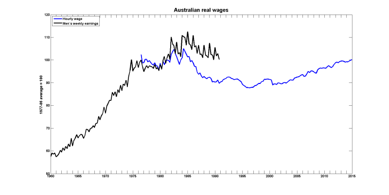 Australia wages