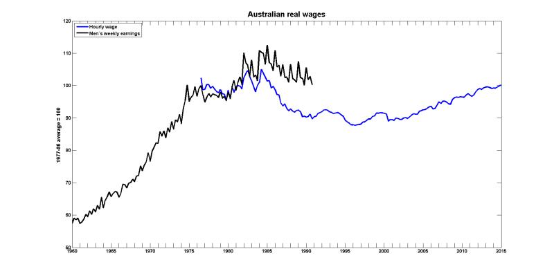 Australia wages