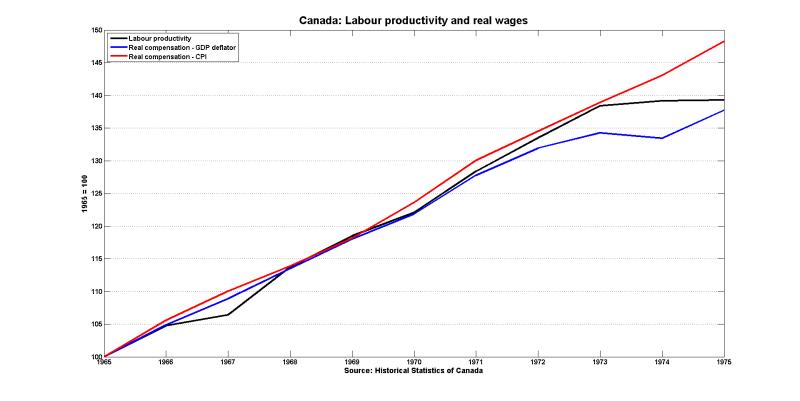 Canada productivity