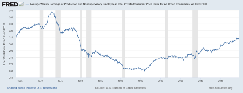 Fredgraph us wages