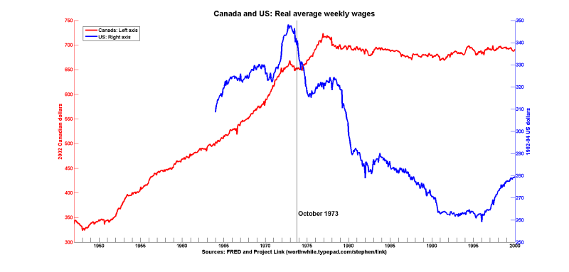 Canusa wages oct 1973