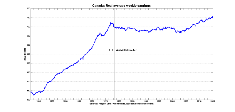 Canada wages controls