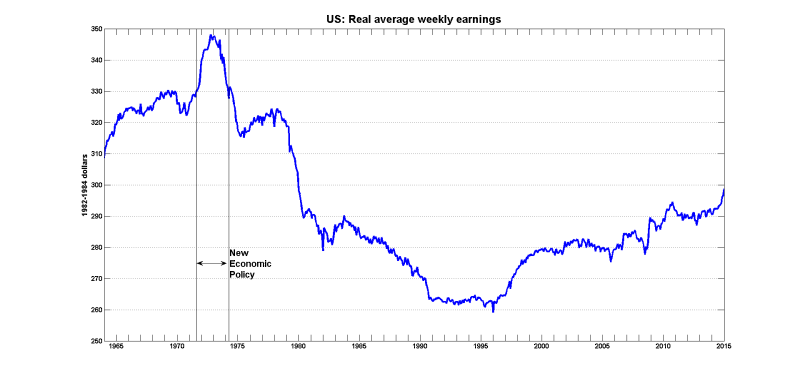 Us wages controls