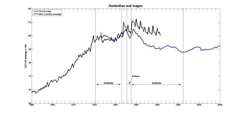 Australia wages controls