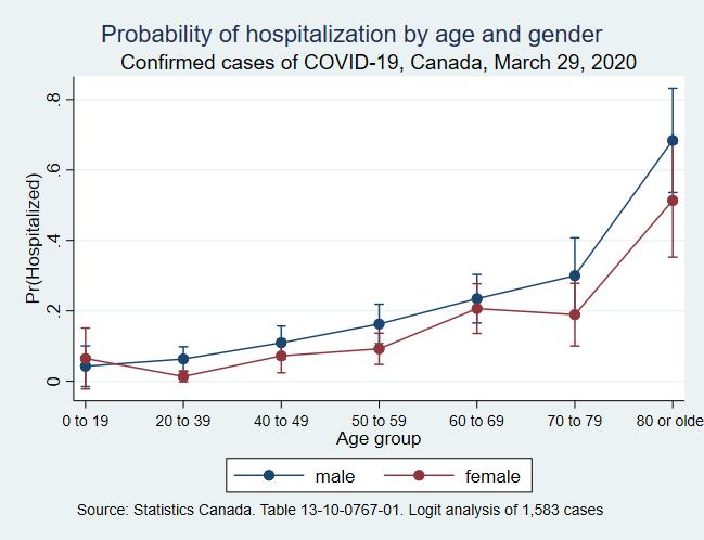 Hospitalization probabilities
