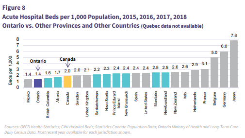Hospital beds per capita