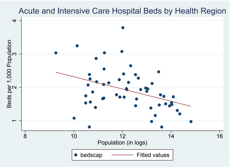Beds per health region kevin