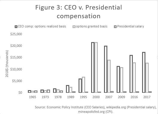 Ceo v presidential salaries