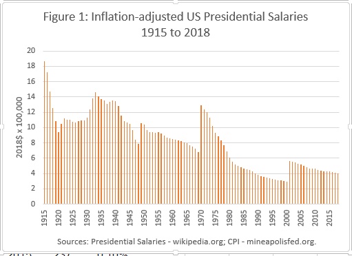 Inflation adjusted presidential salaries