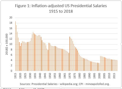 Inflation adjusted presidential salaries