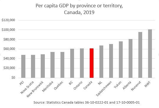 Per capita gdp by province