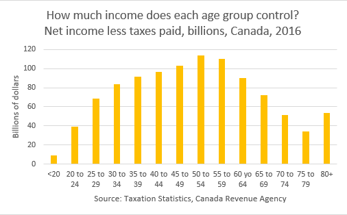 Income by age