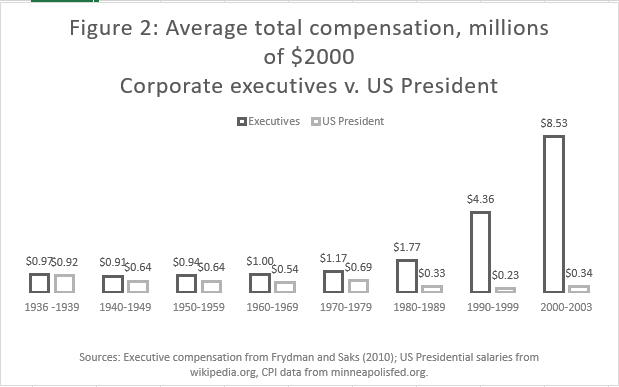 Executive versus presidential compensation