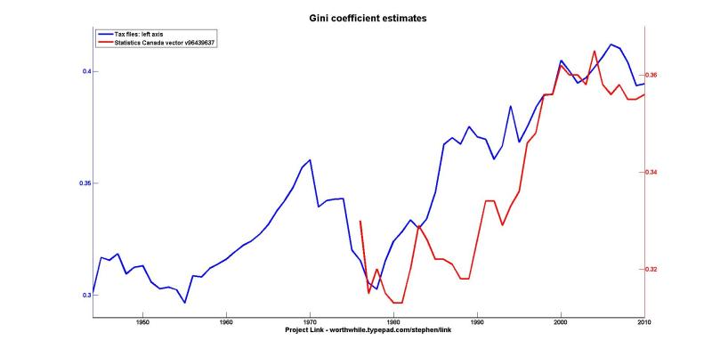 Gini TS SC