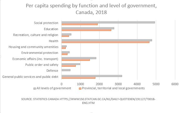 Per capita spending by level and function