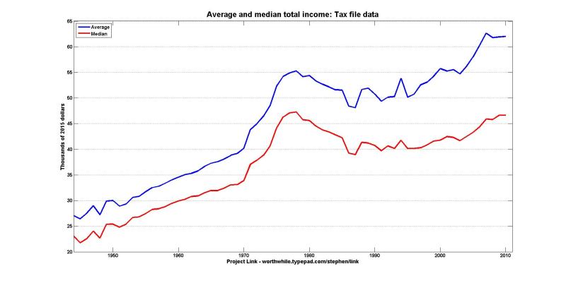 Average median