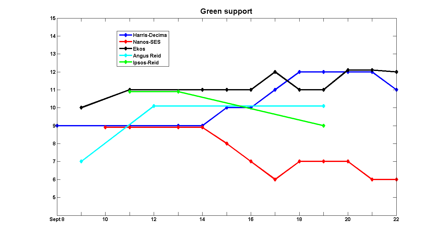 Green support