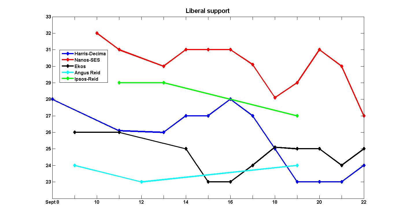 Liberal support