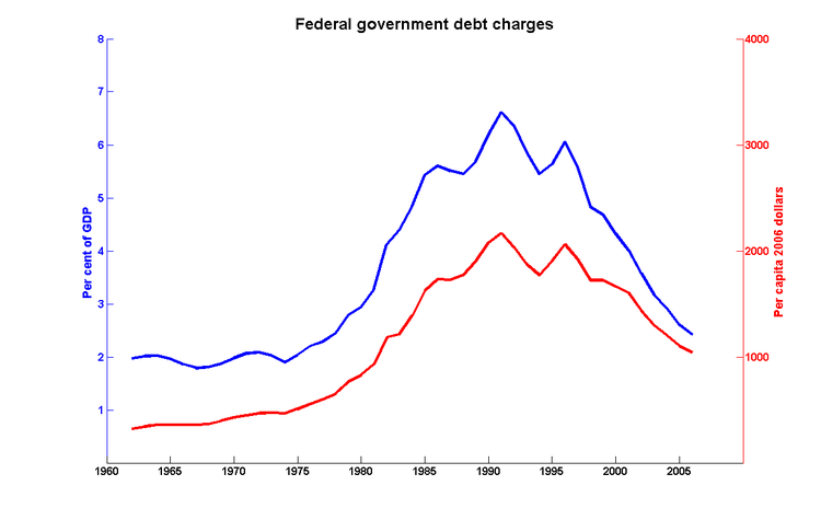 Fed_debt_charges_2