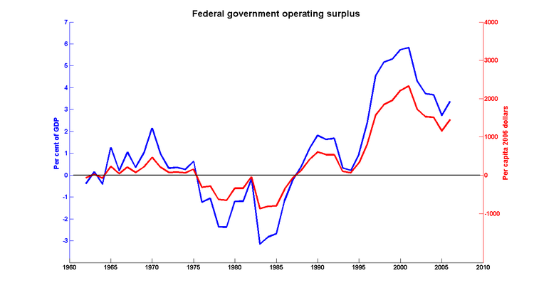 Fed_op_surplus