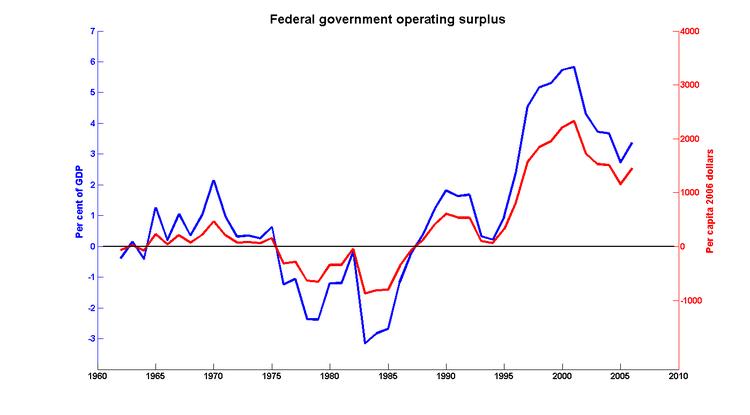 Fed_op_surplus