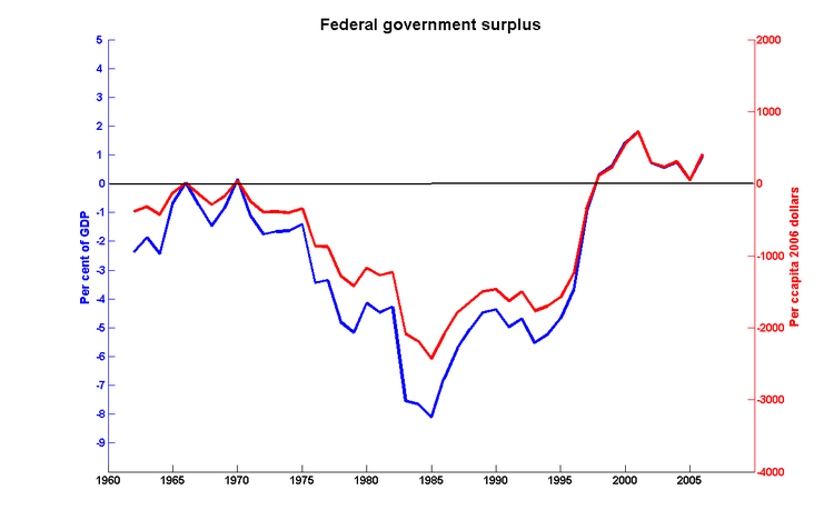 Fed_surplus