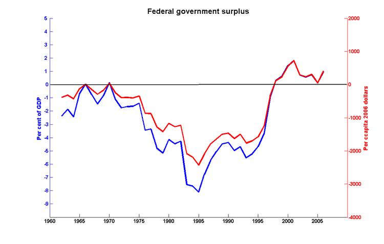 Fed_surplus