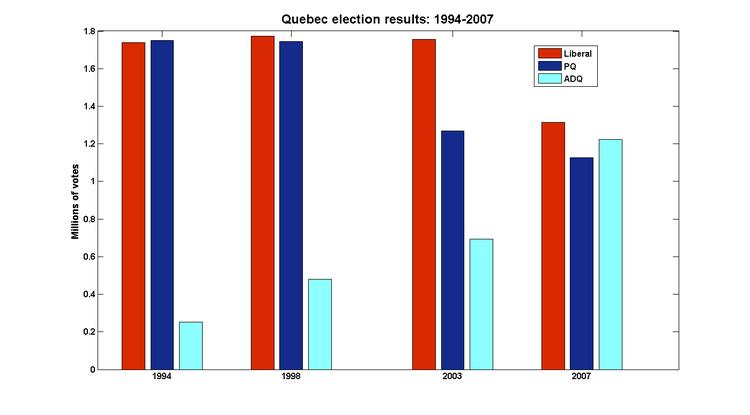 Qc_elections