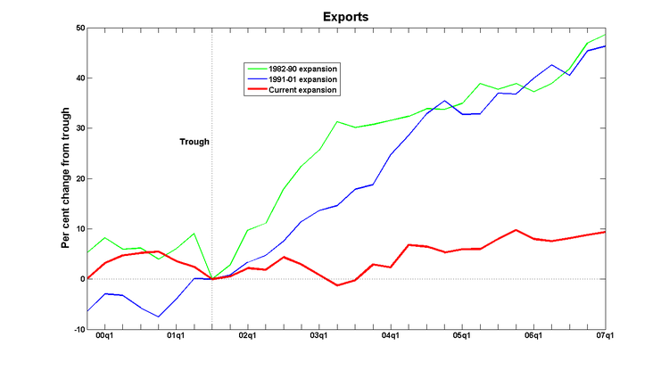 Cycles_exports