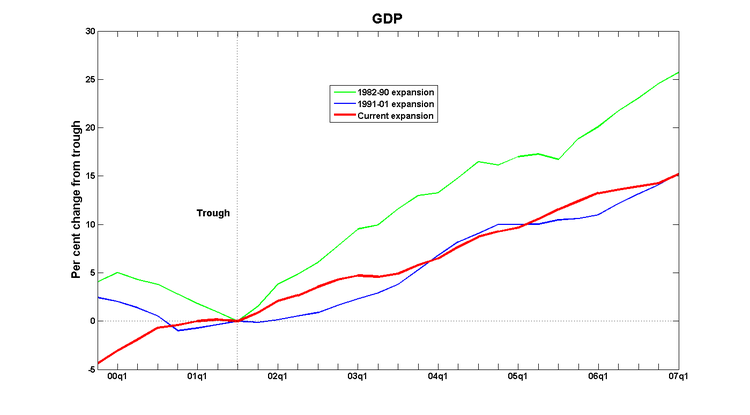 Cycles_gdp