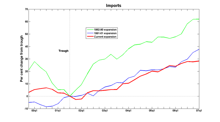 Cycles_imports