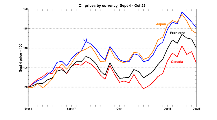 P_oil_currencies